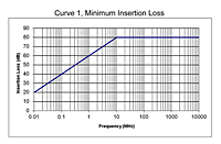 Curve 1, Minimum Insertion Loss